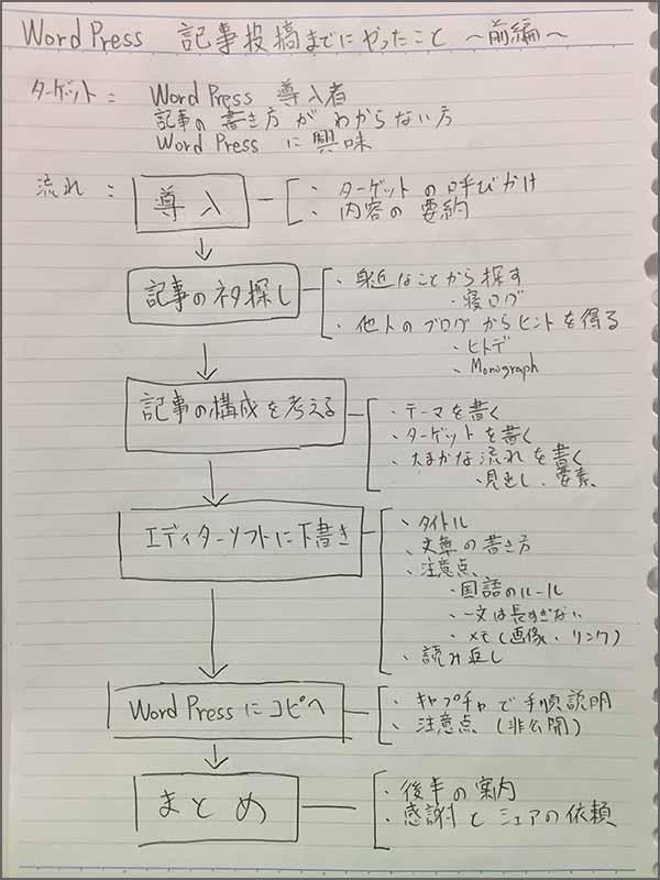 wordpress記事投稿_構成流れ画像