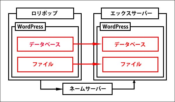 ロリポップからエックスサーバーに移転記事_画像1