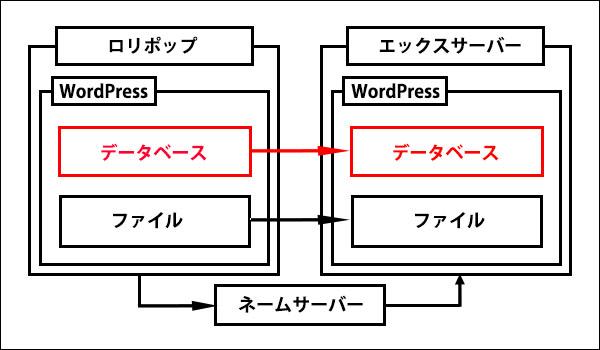ロリポップからエックスサーバーに移転記事_画像10