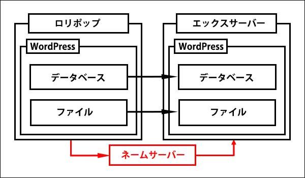 ロリポップからエックスサーバーに移転記事_画像2