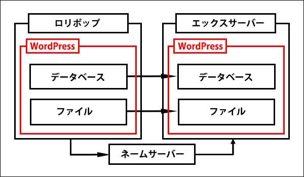 ロリポップからエックスサーバーに移転記事_画像3