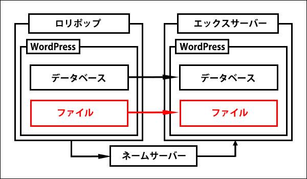 ロリポップからエックスサーバーに移転記事_画像30