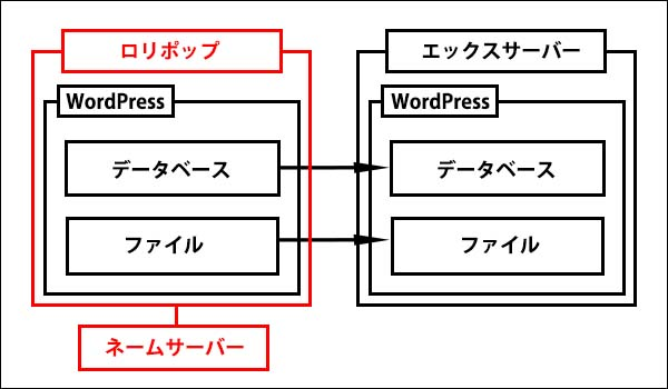 ロリポップからエックスサーバーに移転記事_画像4