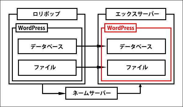 ロリポップからエックスサーバーに移転記事_画像8