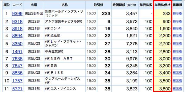 1万円で株の始め方_画像11.5