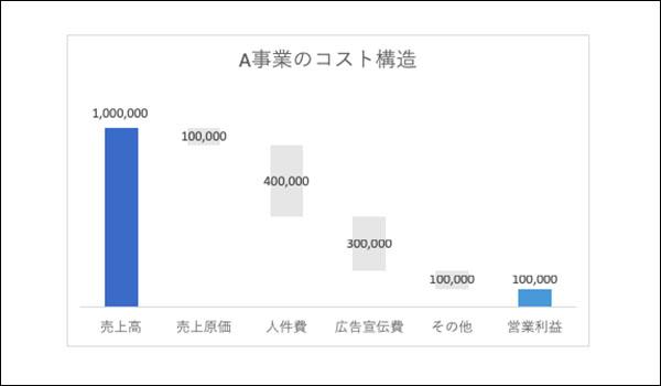 エクセル_滝チャートの作り方ブログ_画像1