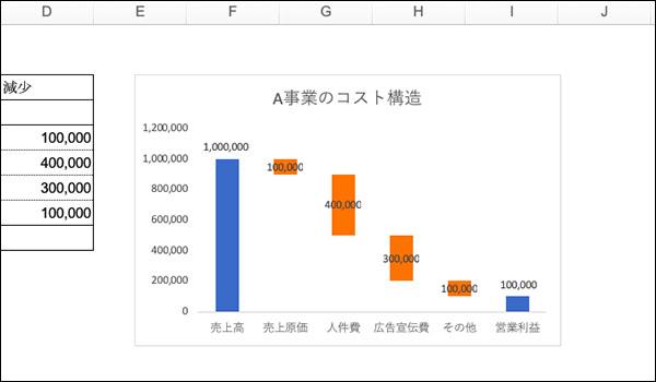エクセル_滝チャートの作り方ブログ_画像19