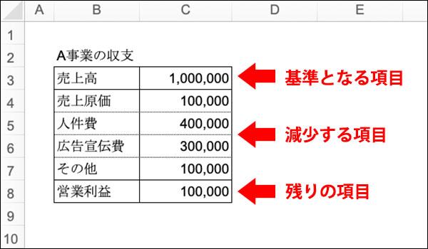 エクセル_滝チャートの作り方ブログ_画像2