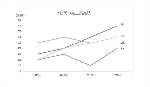 グラフの使い分けブログ_画像4