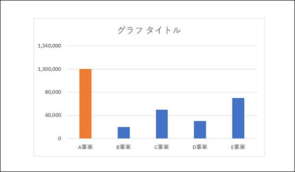 エクセルの縦軸を省略したグラフの作り方_画像26