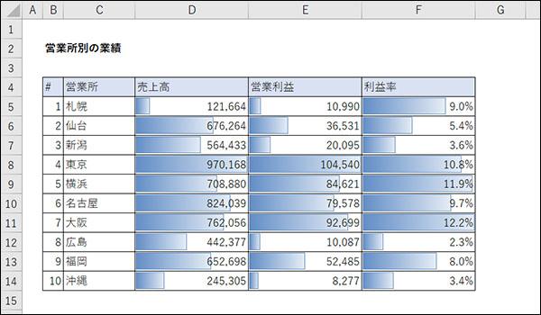 エクセルの数値を可視化ブログ_画像1