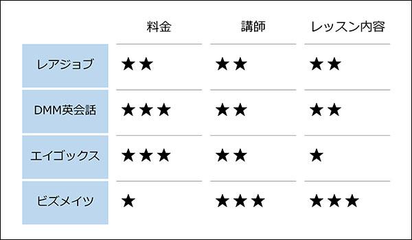 オンライン英会話の比較ブログ_画像1