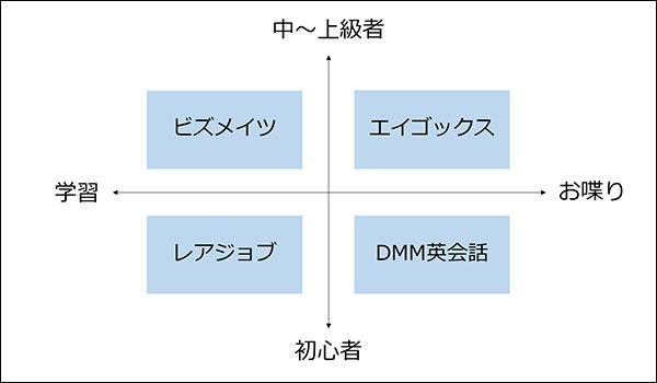 オンライン英会話の比較ブログ_画像2