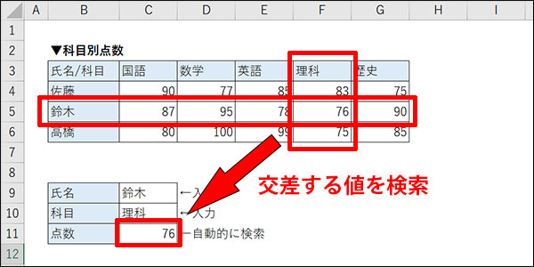 エクセルの交差する値の検索方法_画像2
